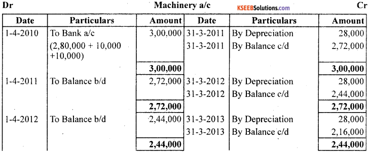 1st PUC Accountancy Question Bank Chapter 7 Depreciation, Provisions and Reserves - 1