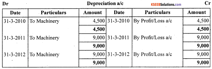 1st PUC Accountancy Question Bank Chapter 7 Depreciation, Provisions and Reserves - 10