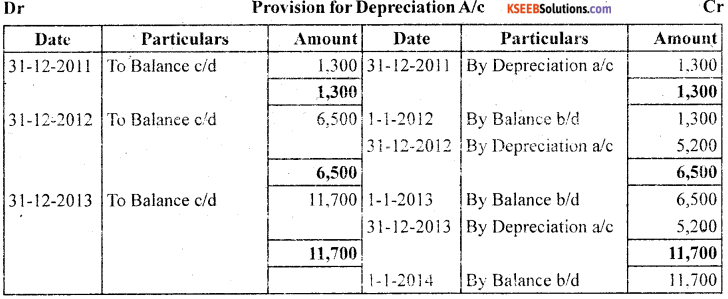 1st PUC Accountancy Question Bank Chapter 7 Depreciation, Provisions and Reserves - 14
