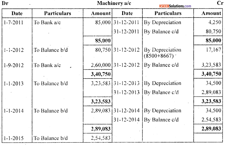 1st PUC Accountancy Question Bank Chapter 7 Depreciation, Provisions and Reserves - 15