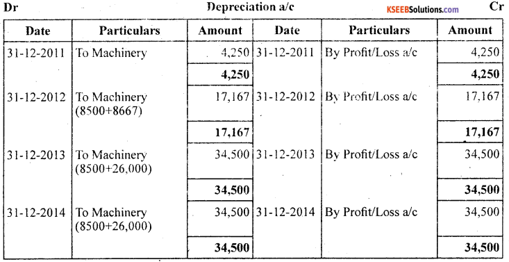 1st PUC Accountancy Question Bank Chapter 7 Depreciation, Provisions and Reserves - 16