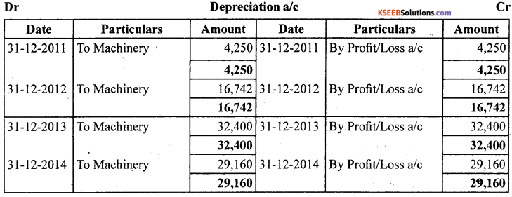 1st PUC Accountancy Question Bank Chapter 7 Depreciation, Provisions and Reserves - 18