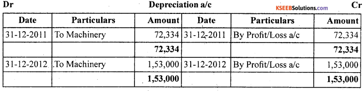 1st PUC Accountancy Question Bank Chapter 7 Depreciation, Provisions and Reserves - 20
