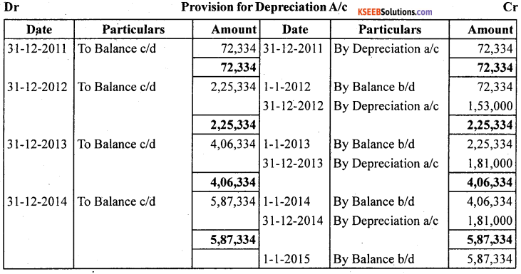 1st PUC Accountancy Question Bank Chapter 7 Depreciation, Provisions and Reserves - 23