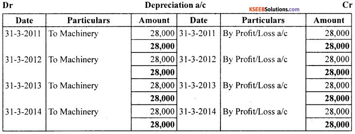 1st PUC Accountancy Question Bank Chapter 7 Depreciation, Provisions and Reserves - 3