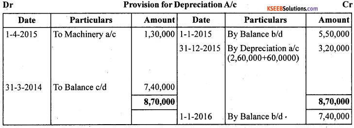 1st PUC Accountancy Question Bank Chapter 7 Depreciation, Provisions and Reserves - 33