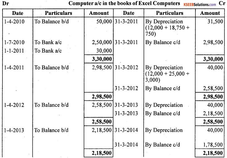 1st PUC Accountancy Question Bank Chapter 7 Depreciation, Provisions and Reserves - 34