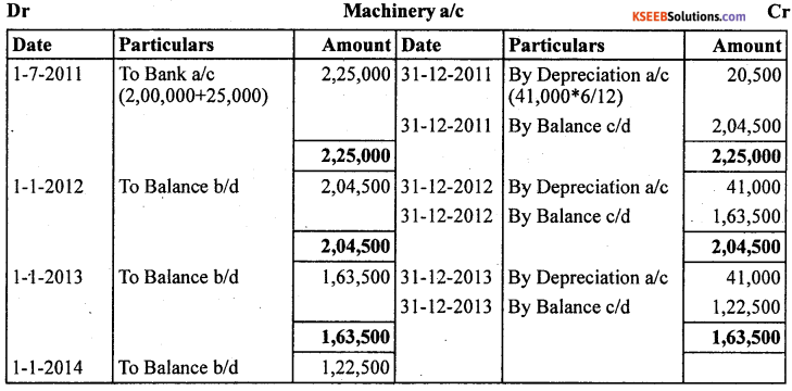 1st PUC Accountancy Question Bank Chapter 7 Depreciation, Provisions and Reserves - 36