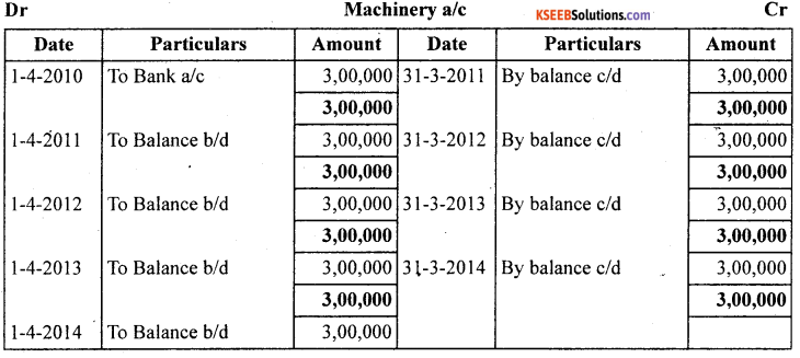 1st PUC Accountancy Question Bank Chapter 7 Depreciation, Provisions and Reserves - 4