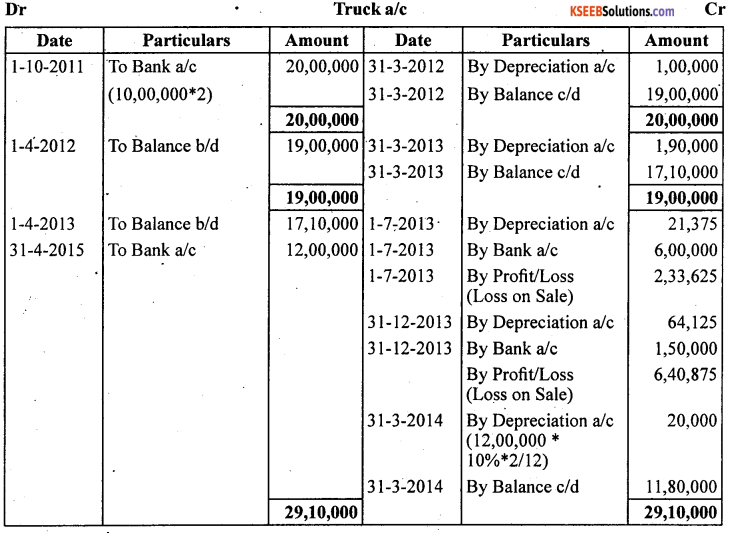 1st PUC Accountancy Question Bank Chapter 7 Depreciation, Provisions and Reserves - 46