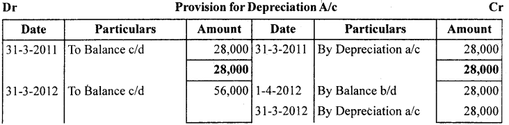 1st PUC Accountancy Question Bank Chapter 7 Depreciation, Provisions and Reserves - 5