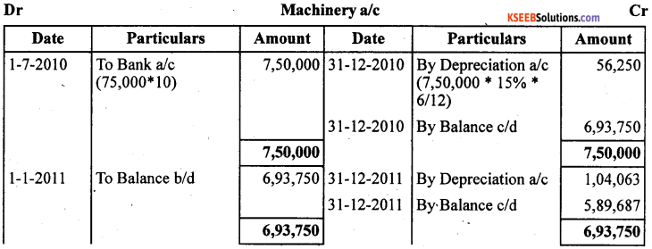 1st PUC Accountancy Question Bank Chapter 7 Depreciation, Provisions and Reserves - 51