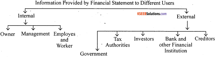 1st PUC Accountancy Question Bank Chapter 9 Financial Statement - I -1