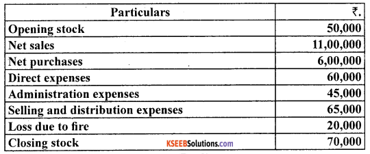 1st PUC Accountancy Question Bank Chapter 9 Financial Statement - I -14