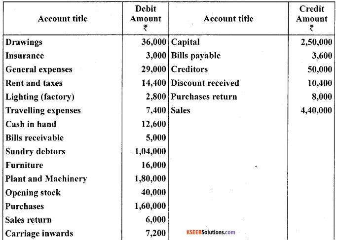 1st PUC Accountancy Question Bank Chapter 9 Financial Statement - I -30
