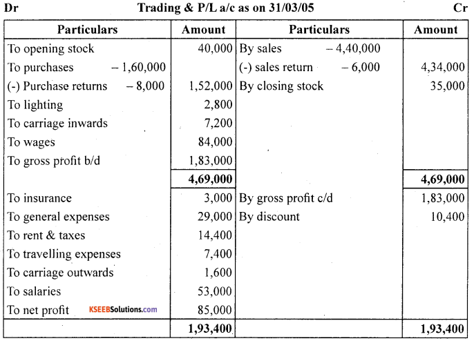 1st PUC Accountancy Question Bank Chapter 9 Financial Statement - I -32