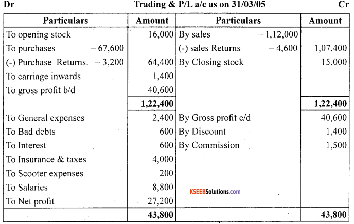 1st PUC Accountancy Question Bank Chapter 9 Financial Statement - I -40