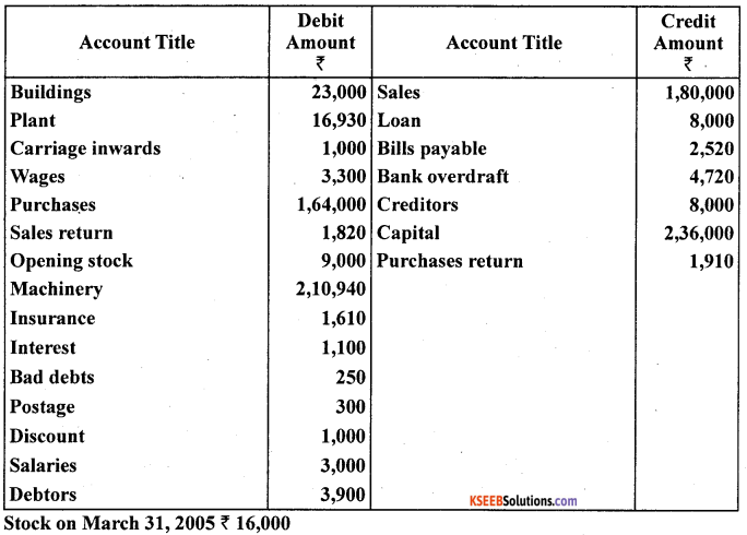 1st PUC Accountancy Question Bank Chapter 9 Financial Statement - I -46