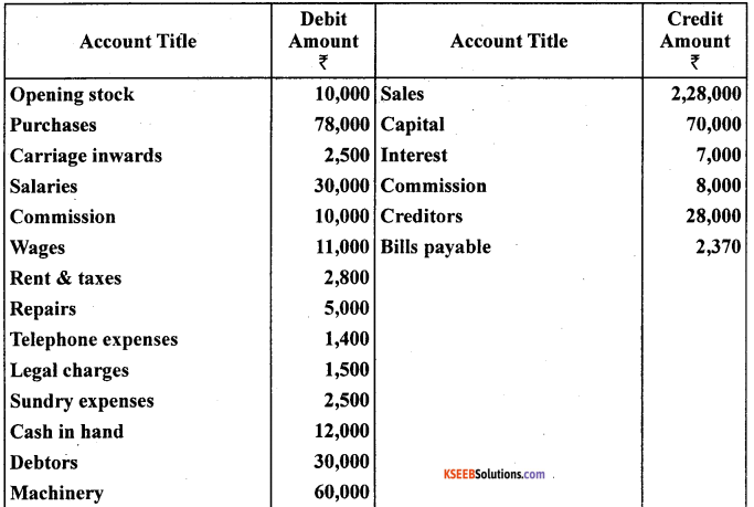 1st PUC Accountancy Question Bank Chapter 9 Financial Statement - I -49