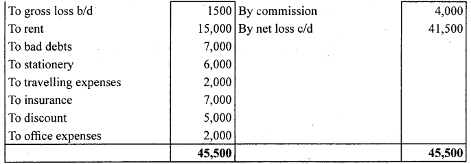 1st PUC Accountancy Question Bank Chapter 9 Financial Statement - I -55