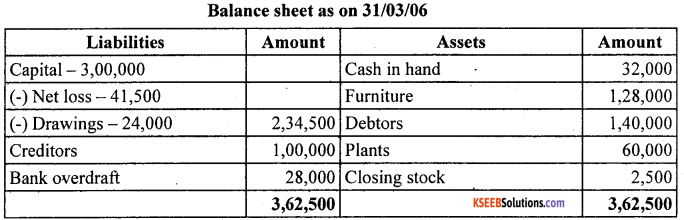 1st PUC Accountancy Question Bank Chapter 9 Financial Statement - I -56