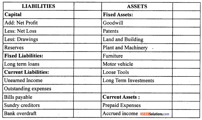 1st PUC Accountancy Question Bank Chapter 9 Financial Statement - I -8