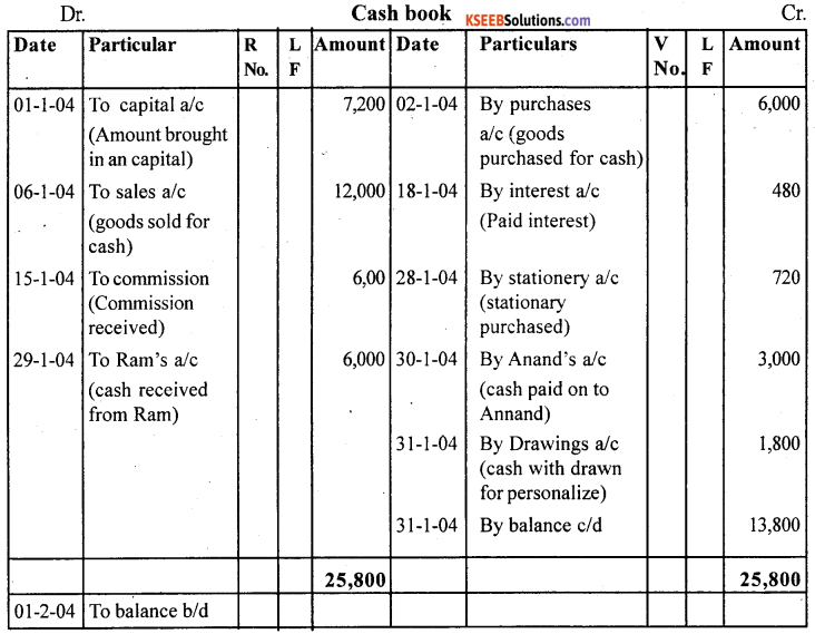 1st PUC Accountancy Question Bank Practical Oriented Questions - 19