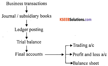 1st PUC Accountancy Question Bank Practical Oriented Questions - 2