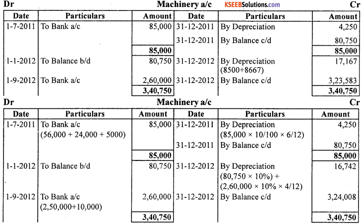 1st PUC Accountancy Question Bank Practical Oriented Questions - 20