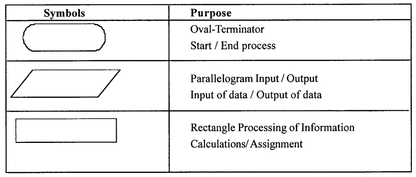 1st PUC Computer Science Question Bank Chapter 5 Problem Solving Methodology 1