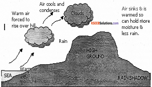 1st PUC Geography Previous Year Question Paper March 2016 (North) - 9