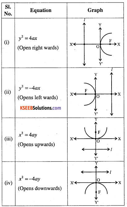 1st PUC Maths Question Bank Chapter 11 Conic Sections 22