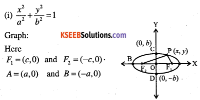 1st PUC Maths Question Bank Chapter 11 Conic Sections 34
