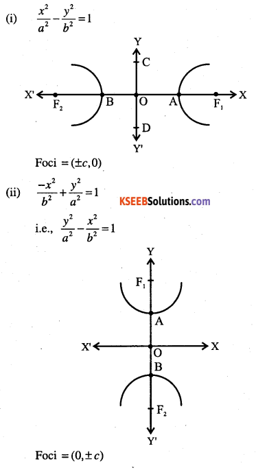 1st PUC Maths Question Bank Chapter 11 Conic Sections 62