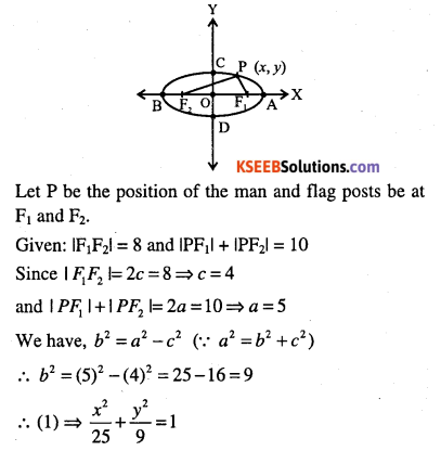1st PUC Maths Question Bank Chapter 11 Conic Sections 93