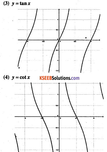 1st PUC Maths Question Bank Chapter 3 Trigonometric Functions 20