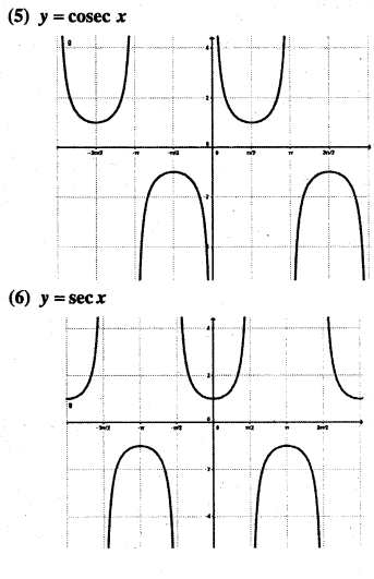 1st PUC Maths Question Bank Chapter 3 Trigonometric Functions 21