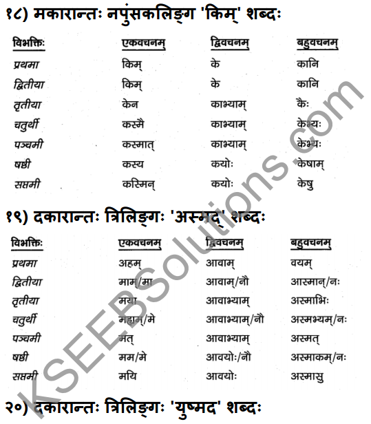 1st PUC Sanskrit Textbook Answers Vyakaran शब्दाः 12