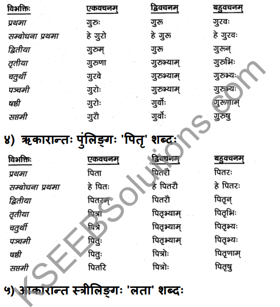 1st PUC Sanskrit Textbook Answers Vyakaran शब्दाः 5