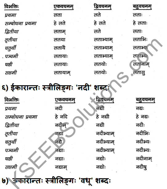 1st PUC Sanskrit Textbook Answers Vyakaran शब्दाः 6