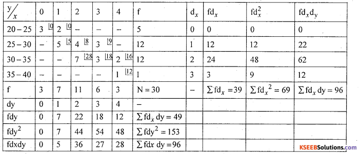1st PUC Statistics Model Question Paper 1 with Answers - 34