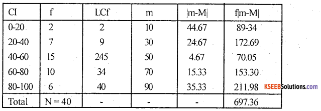 1st PUC Statistics Model Question Paper 1 with Answers - 44