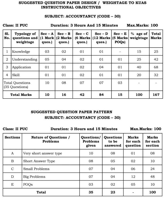 2nd PUC Accountancy Blue Print of Model Question Paper 5