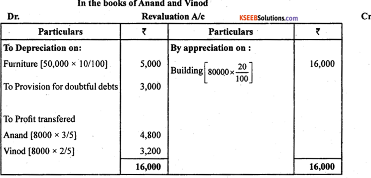2nd PUC Accountancy Previous Year Question Paper June 2019 - 17