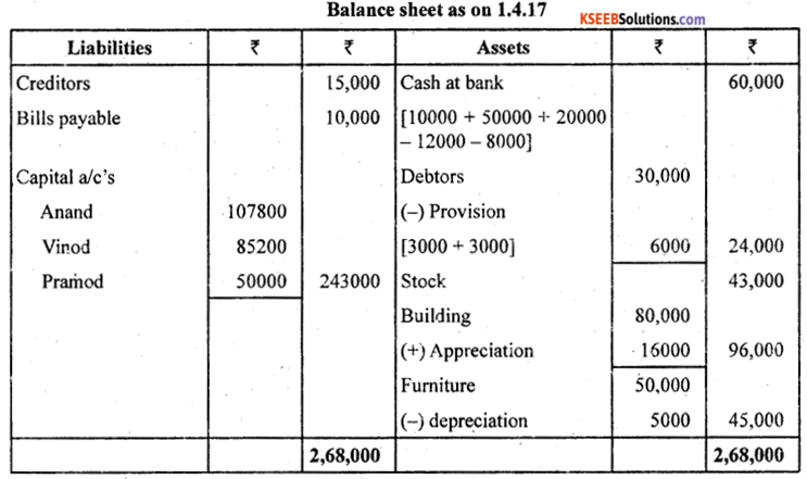2nd PUC Accountancy Previous Year Question Paper June 2019 - 20