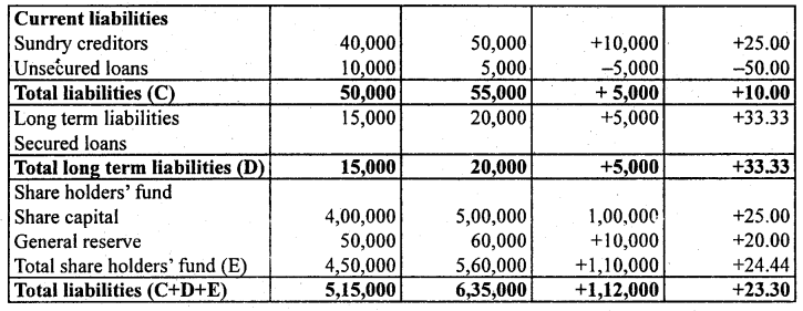 2nd PUC Accountancy Previous Year Question Paper June 2019 - 40