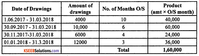 2nd PUC Accountancy Previous Year Question Paper March 2019 - 1