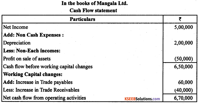 2nd PUC Accountancy Previous Year Question Paper March 2019 - 10