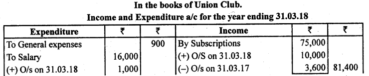 2nd PUC Accountancy Previous Year Question Paper March 2019 - 13