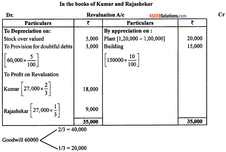 2nd PUC Accountancy Previous Year Question Paper March 2019 - 18